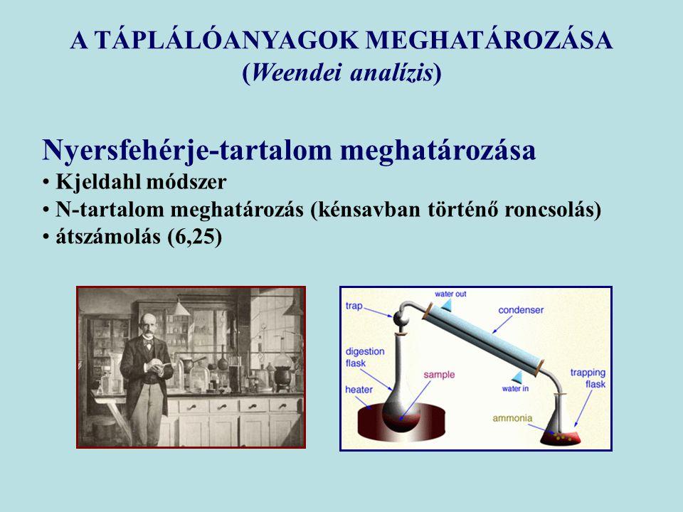 Nyersfehérje-tartalom meghatározása Kjeldahl módszer N-tartalom meghatározás (kénsavban történő roncsolás) átszámolás (6,25) A TÁPLÁLÓANYAGOK MEGHATÁROZÁSA (Weendei analízis)
