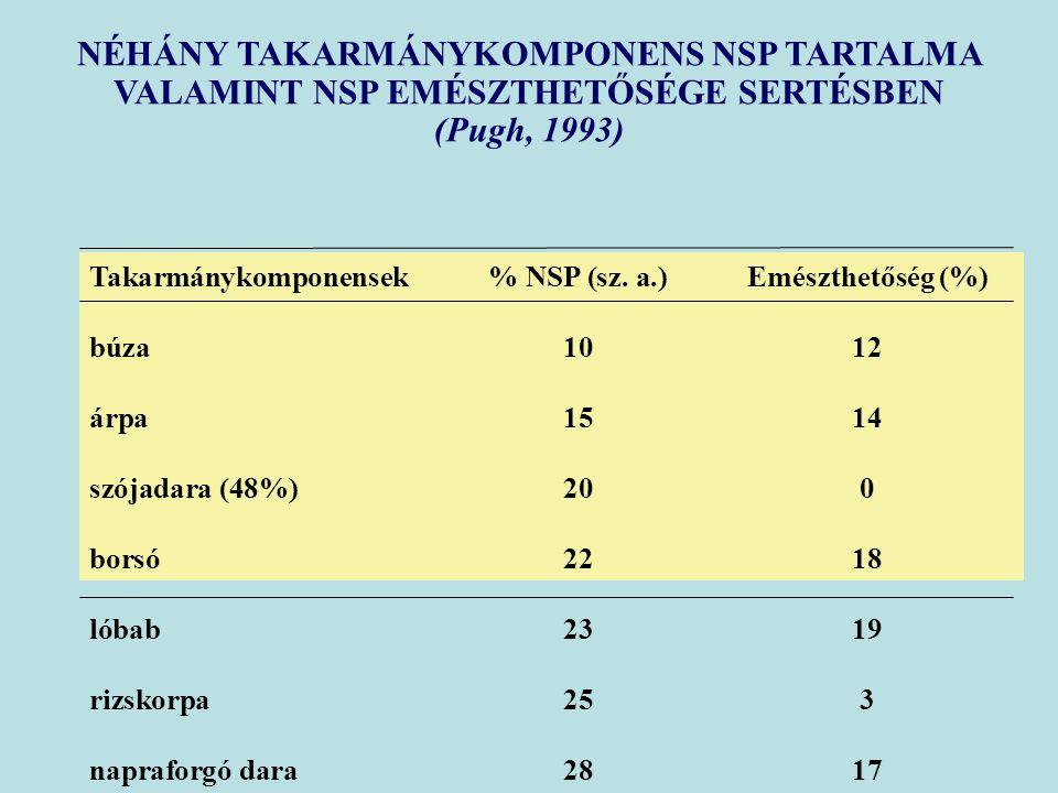 NÉHÁNY TAKARMÁNYKOMPONENS NSP TARTALMA VALAMINT NSP EMÉSZTHETŐSÉGE SERTÉSBEN (Pugh, 1993) Takarmánykomponensek% NSP (sz. a.)Emészthetőség (%) búza1012