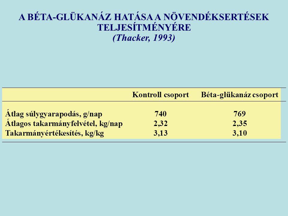 A BÉTA-GLÜKANÁZ HATÁSA A NÖVENDÉKSERTÉSEK TELJESÍTMÉNYÉRE (Thacker, 1993) Kontroll csoportBéta-glükanáz csoport Átlag súlygyarapodás, g/nap740769 Átlagos takarmányfelvétel, kg/nap2,322,35 Takarmányértékesítés, kg/kg3,133,10