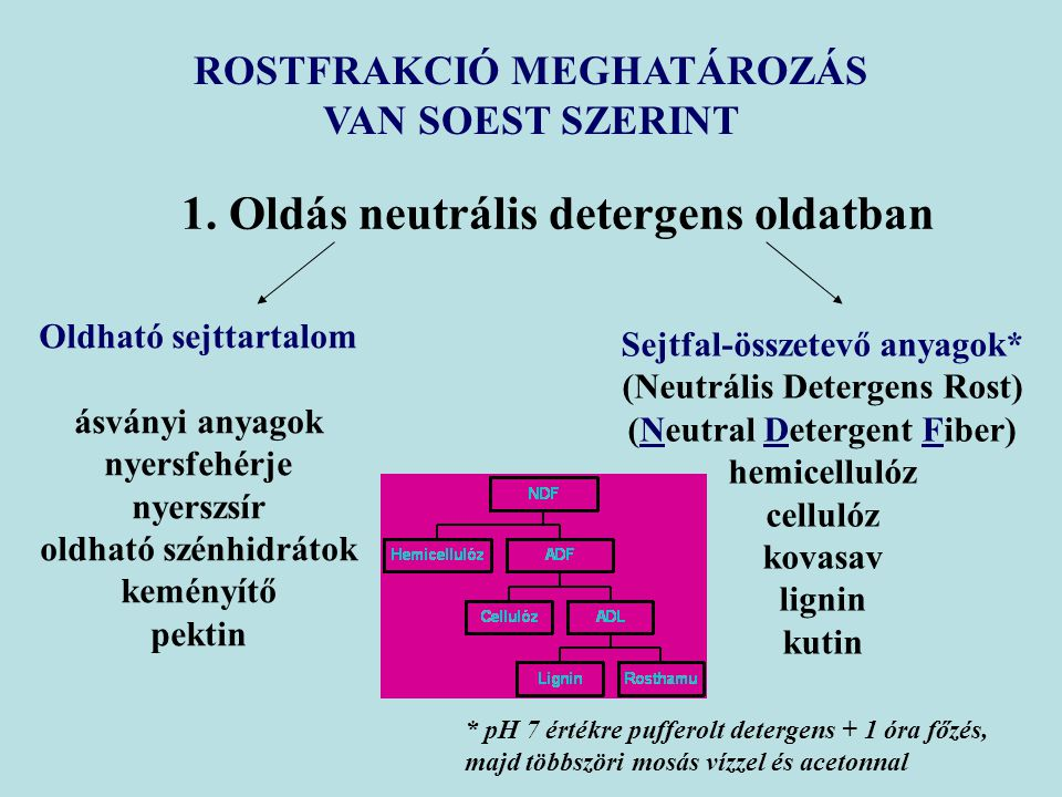 ROSTFRAKCIÓ MEGHATÁROZÁS VAN SOEST SZERINT 1. Oldás neutrális detergens oldatban Oldható sejttartalom ásványi anyagok nyersfehérje nyerszsír oldható s