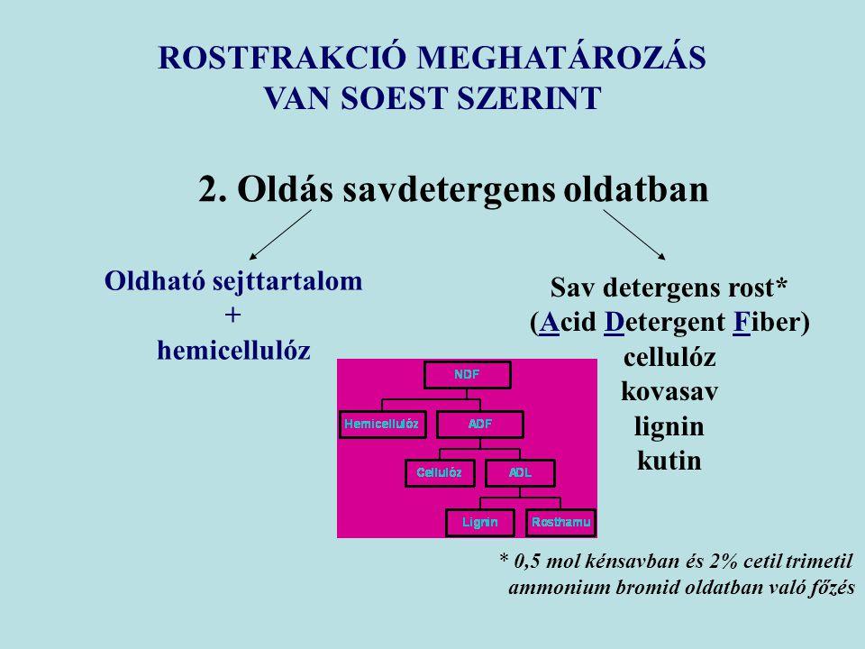 2. Oldás savdetergens oldatban Oldható sejttartalom + hemicellulóz Sav detergens rost* (Acid Detergent Fiber) cellulóz kovasav lignin kutin ROSTFRAKCI