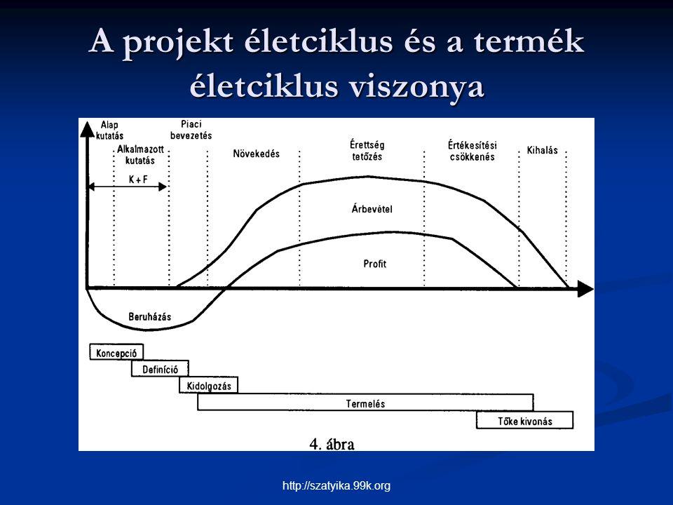 A projekt életciklus és a termék életciklus viszonya http://szatyika.99k.org