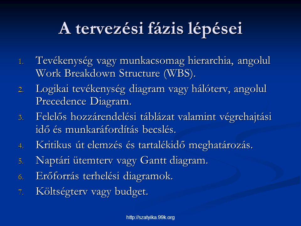 A tervezési fázis lépései 1. Tevékenység vagy munkacsomag hierarchia, angolul Work Breakdown Structure (WBS). 2. Logikai tevékenység diagram vagy háló