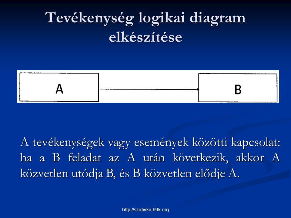 Tevékenység logikai diagram elkészítése A tevékenységek vagy események közötti kapcsolat: ha a B feladat az A után következik, akkor A közvetlen utódj