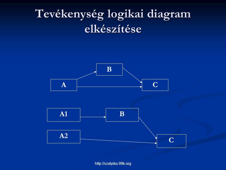 Tevékenység logikai diagram elkészítése B CA A1 A2 B C http://szatyika.99k.org