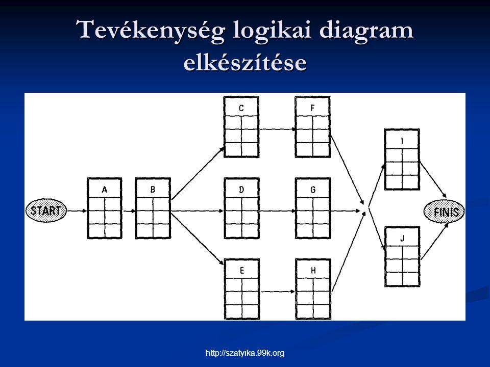 Tevékenység logikai diagram elkészítése http://szatyika.99k.org