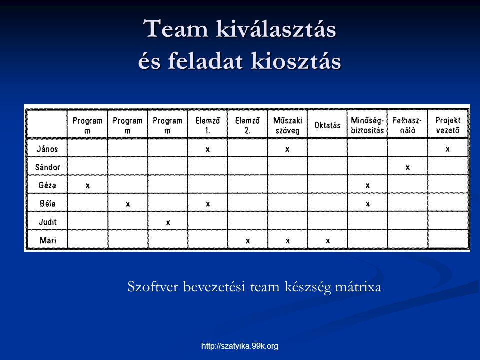 Team kiválasztás és feladat kiosztás Szoftver bevezetési team készség mátrixa http://szatyika.99k.org