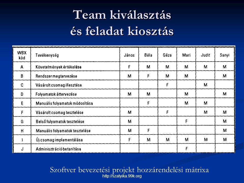 Team kiválasztás és feladat kiosztás Szoftver bevezetési projekt hozzárendelési mátrixa http://szatyika.99k.org