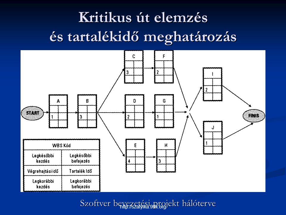Kritikus út elemzés és tartalékidő meghatározás Szoftver bevezetési projekt hálóterve http://szatyika.99k.org