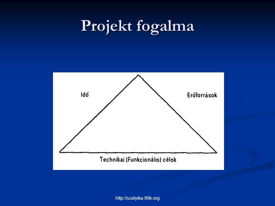 Projekt fogalma http://szatyika.99k.org