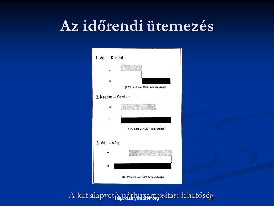 Az időrendi ütemezés A két alapvető párhuzamosítási lehetőség http://szatyika.99k.org