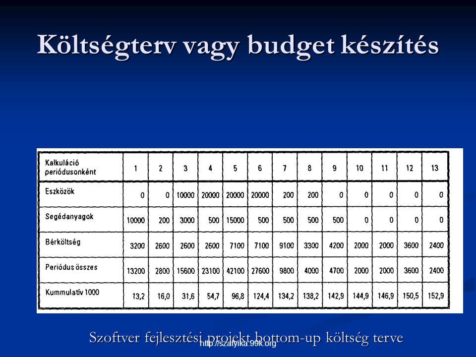 Költségterv vagy budget készítés Szoftver fejlesztési projekt bottom-up költség terve http://szatyika.99k.org