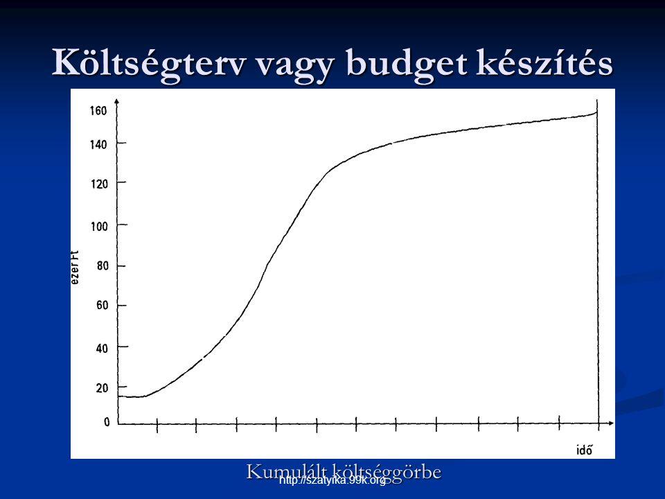 Költségterv vagy budget készítés Kumulált költséggörbe http://szatyika.99k.org