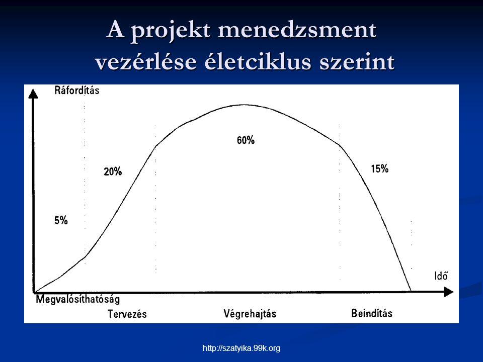 A projekt menedzsment vezérlése életciklus szerint http://szatyika.99k.org
