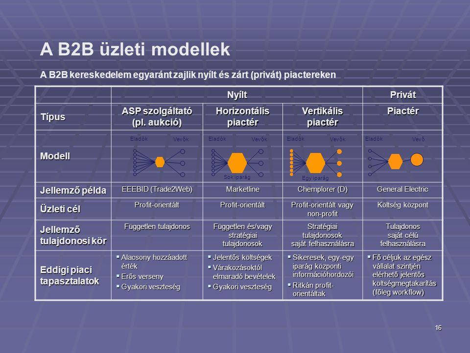 16 A B2B üzleti modellek Eladók Vevők NyíltPrivát Típus ASP szolgáltató (pl. aukció) Horizontális piactér Vertikális piactér Piactér Modell Jellemző p