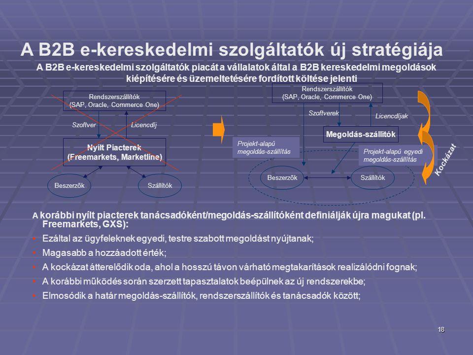18 Rendszerszállítók (SAP, Oracle, Commerce One) Megoldás-szállítók BeszerzőkSzállítók Licencdíjak Projekt-alapú egyedi megoldás-szállítás Szoftverek