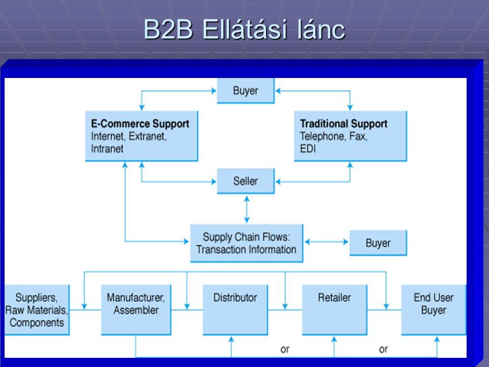 3 B2B Ellátási lánc