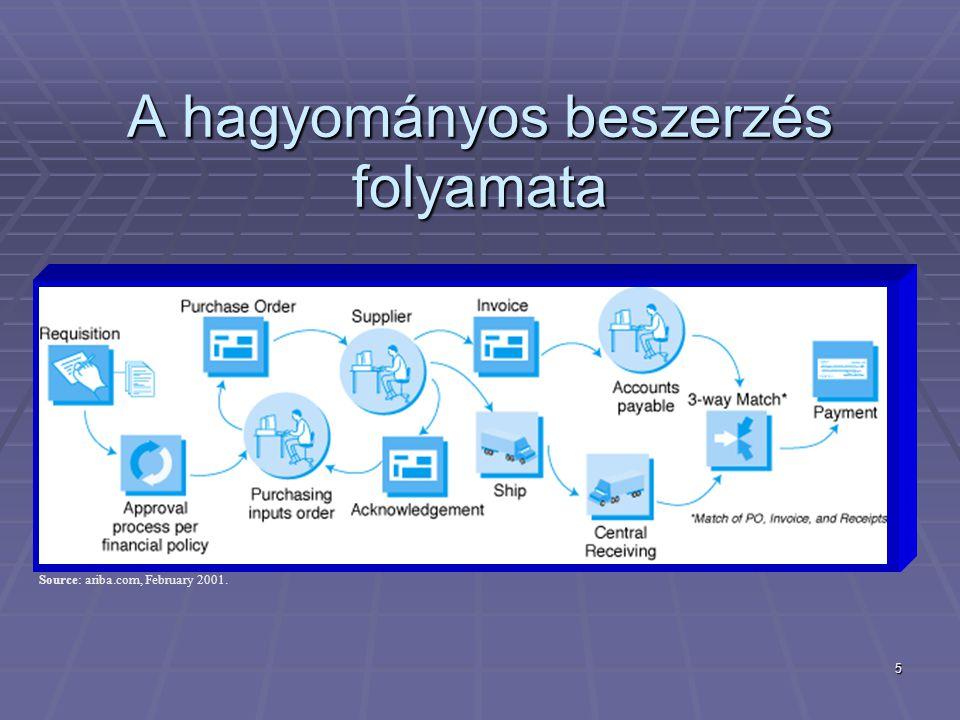 5 A hagyományos beszerzés folyamata Source: ariba.com, February 2001.