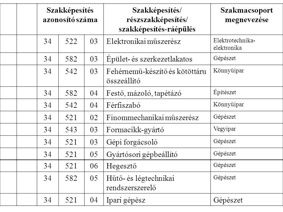 1.Sor- szá m Szakképesítés azonosító száma Szakképesítés/ részszakképesítés/ szakképesítés-ráépülés Szakmacsoport megnevezése 16.15.3452203Elektronikai műszerész Elektrotechnika- elektronika 19.18.3458203Épület- és szerkezetlakatos Gépészet 23.22.3454203Fehérnemű-készítő és kötöttáru összeállító Könnyűipar 24.23.3458204Festő, mázoló, tapétázó Építészet 25.24.3454204Férfiszabó Könnyűipar 26.25.3452102Finommechanikai műszerész Gépészet 28.27.3454303Formacikk-gyártó Vegyipar 30.29.3452103Gépi forgácsoló Gépészet 34.33.3452105Gyártósori gépbeállító Gépészet 35.34.3452106Hegesztő Gépészet 36.35.3458205Hűtő- és légtechnikai rendszerszerelő Gépészet 38.37.3452104Ipari gépészGépészet