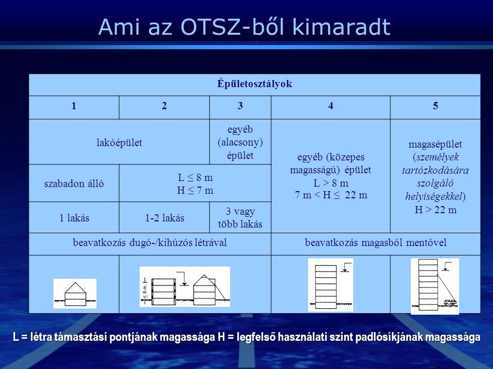 Épületosztályok 12345 lakóépület egyéb (alacsony) épület egyéb (közepes magasságú) épület L > 8 m 7 m < H ≤ 22 m magasépület (személyek tartózkodására szolgáló helyiségekkel) H > 22 m szabadon álló L ≤ 8 m H ≤ 7 m 1 lakás1-2 lakás 3 vagy több lakás beavatkozás dugó-/kihúzós létrávalbeavatkozás magasból mentővel L = létra támasztási pontjának magassága H = legfelső használati szint padlósíkjának magassága Ami az OTSZ-ből kimaradt