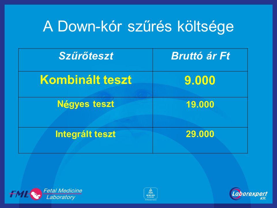 A Down-kór szűrés költsége SzűrőtesztBruttó ár Ft Kombinált teszt9.000 N é gyes teszt 19.000 Integrált teszt29.000