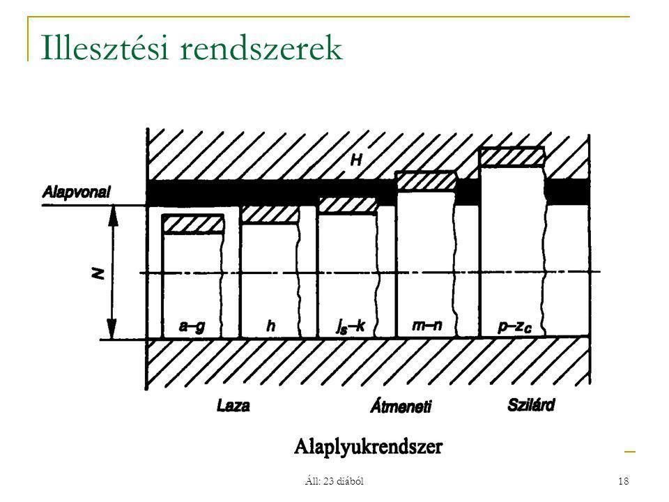 Áll: 23 diából 18 Illesztési rendszerek