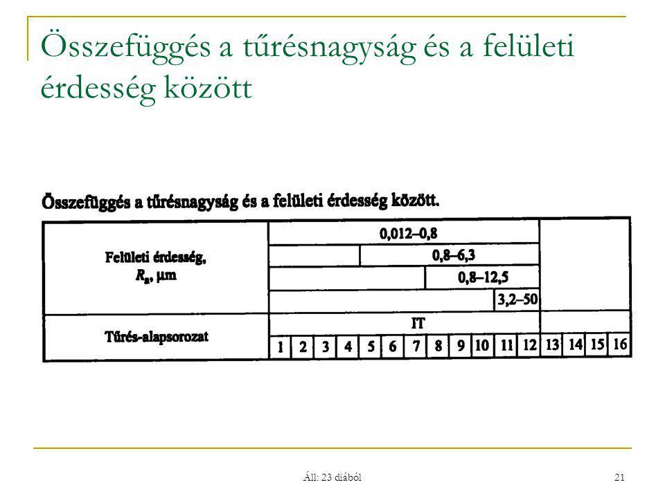 Áll: 23 diából 21 Összefüggés a tűrésnagyság és a felületi érdesség között