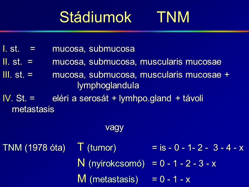 Stádiumok TNM I. st. =mucosa, submucosa II. st.=mucosa, submucosa, muscularis mucosae III. st.=mucosa, submucosa, muscularis mucosae + lymphoglandula