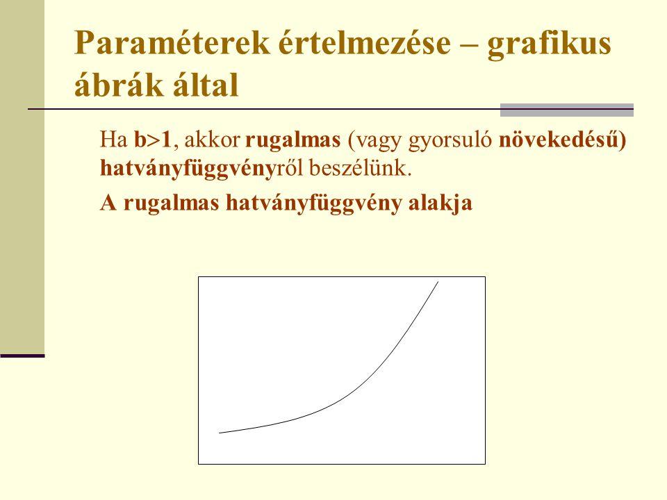 Paraméterek értelmezése – grafikus ábrák által Ha b  1, akkor rugalmas (vagy gyorsuló növekedésű) hatványfüggvényről beszélünk. A rugalmas hatványfüg