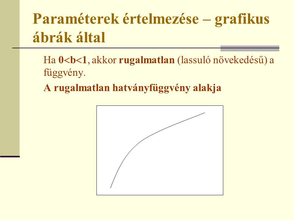 Paraméterek értelmezése – grafikus ábrák által Ha 0  b  1, akkor rugalmatlan (lassuló növekedésű) a függvény. A rugalmatlan hatványfüggvény alakja