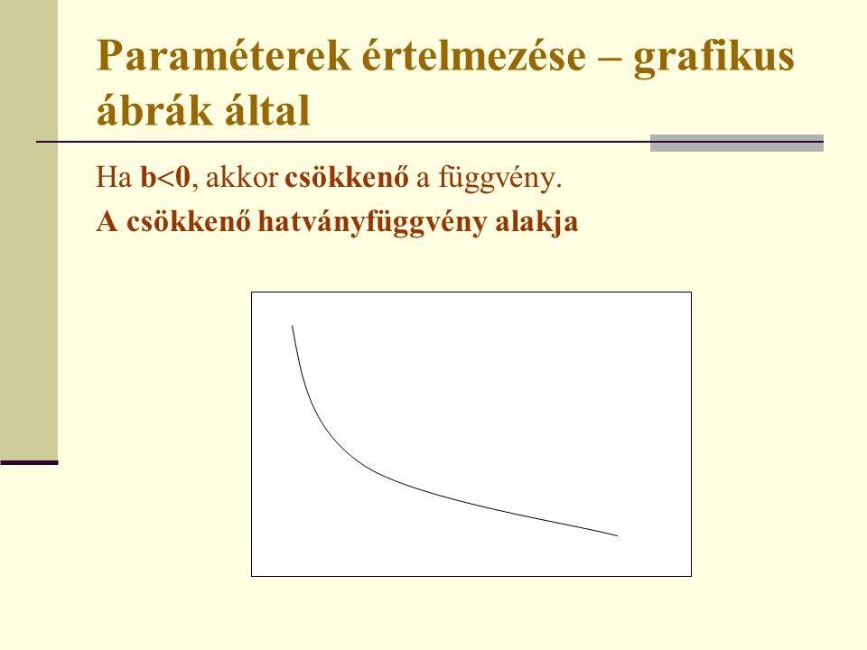 Paraméterek értelmezése – grafikus ábrák által Ha b  0, akkor csökkenő a függvény. A csökkenő hatványfüggvény alakja