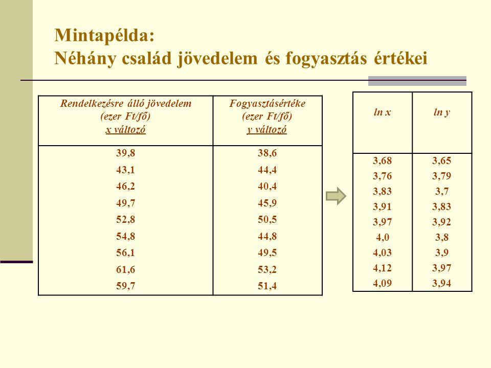Mintapélda: Néhány család jövedelem és fogyasztás értékei Rendelkezésre álló jövedelem (ezer Ft/fő) x változó Fogyasztásértéke (ezer Ft/fő) y változó
