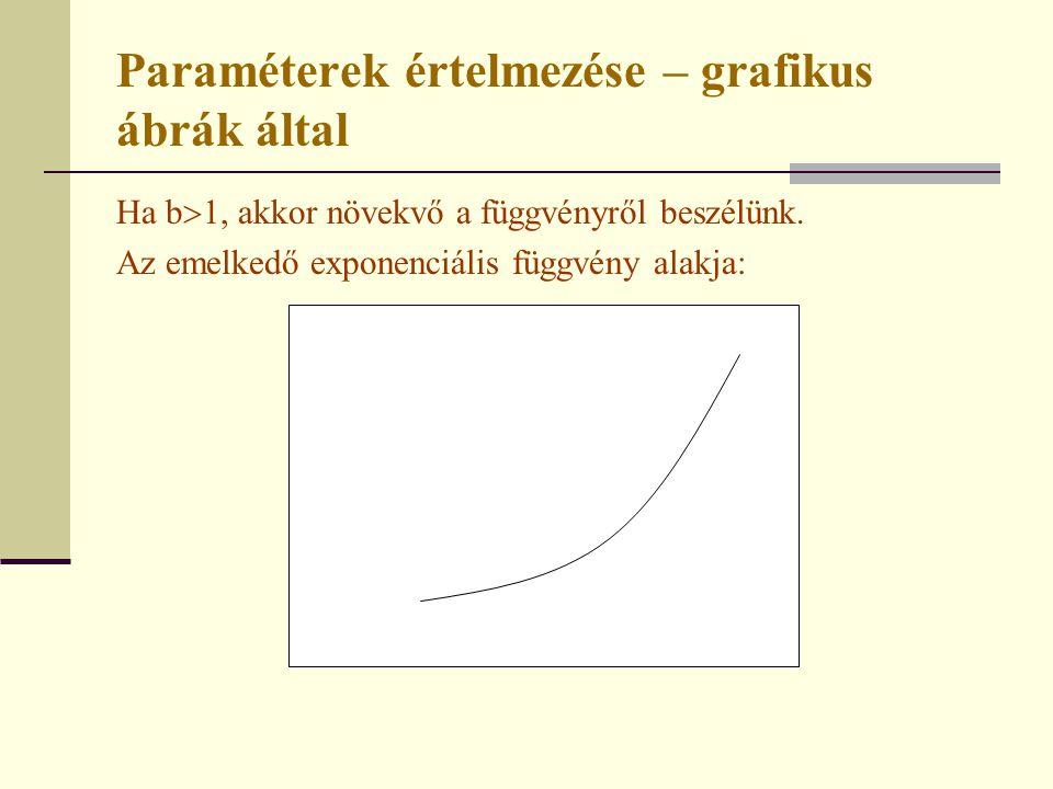 Paraméterek értelmezése – grafikus ábrák által Ha b  1, akkor növekvő a függvényről beszélünk. Az emelkedő exponenciális függvény alakja: