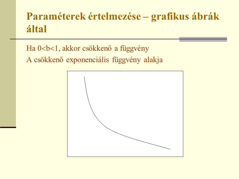 Paraméterek értelmezése – grafikus ábrák által Ha 0  b  1, akkor csökkenő a függvény A csökkenő exponenciális függvény alakja