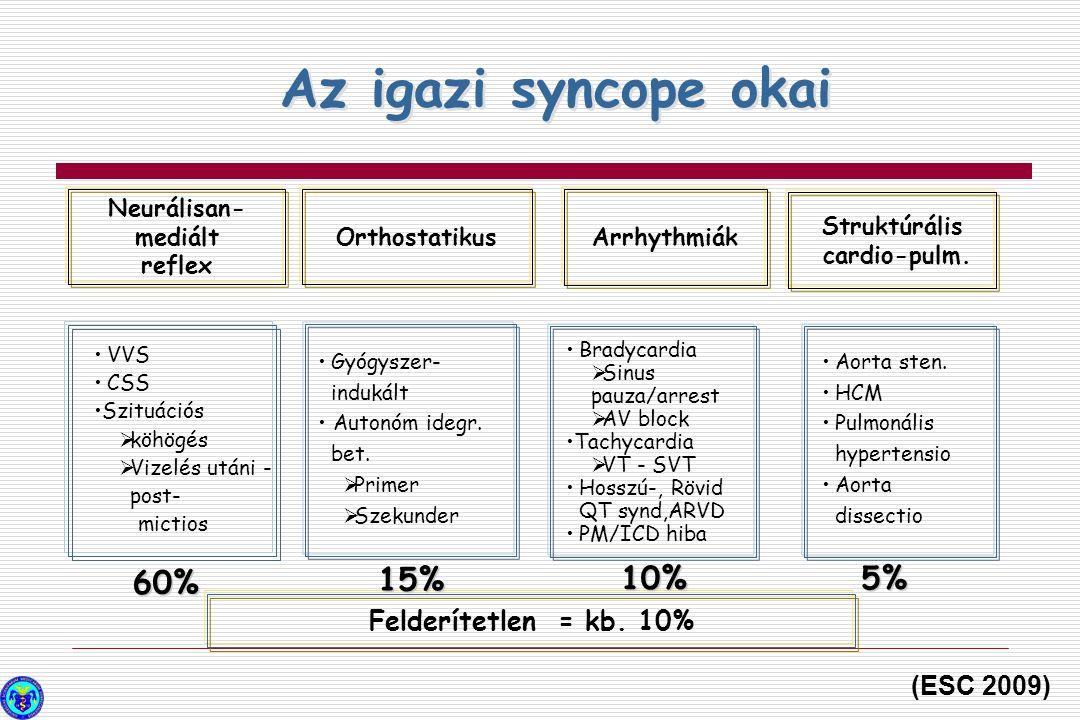 Az igazi syncope okai Orthostatikus Arrhythmiák Struktúrális cardio-pulm. VVS CSS Szituációs  köhögés  Vizelés utáni - post- mictios Gyógyszer- indu