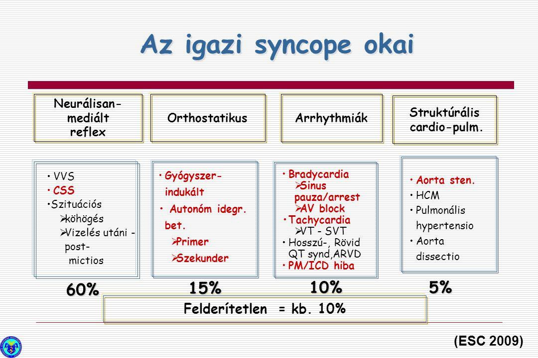Syncope okai időskorban  Arrhythmia:  Bradyarrhytmia / SSS, AV block /  Tachyarrhytmia / SV és V /  Neurokardiogén syncope:  vasovagális, situatios, mictiós, defecatios,  köhögési  Orthostaticus hypotensio  Carotis sinus hyperaesthesia  Gyógyszer okozta syncope  Postprandiális syncope