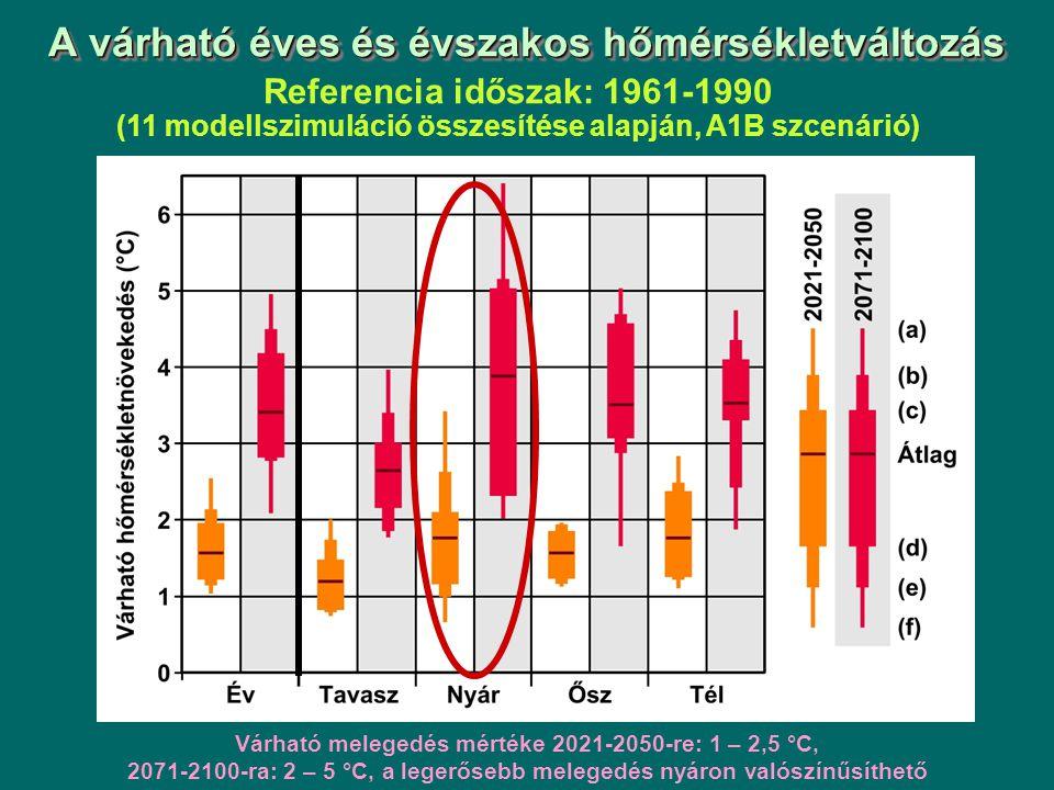 A várható éves és évszakos hőmérsékletváltozás Referencia időszak: 1961-1990 (11 modellszimuláció összesítése alapján, A1B szcenárió) Várható melegedés mértéke 2021-2050-re: 1 – 2,5 °C, 2071-2100-ra: 2 – 5 °C, a legerősebb melegedés nyáron valószínűsíthető
