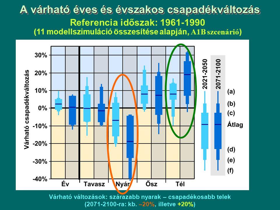 A várható éves és évszakos csapadékváltozás Referencia időszak: 1961-1990 (11 modellszimuláció összesítése alapján, A1B szcenárió ) Várható változások: szárazabb nyarak – csapadékosabb telek (2071-2100-ra: kb.