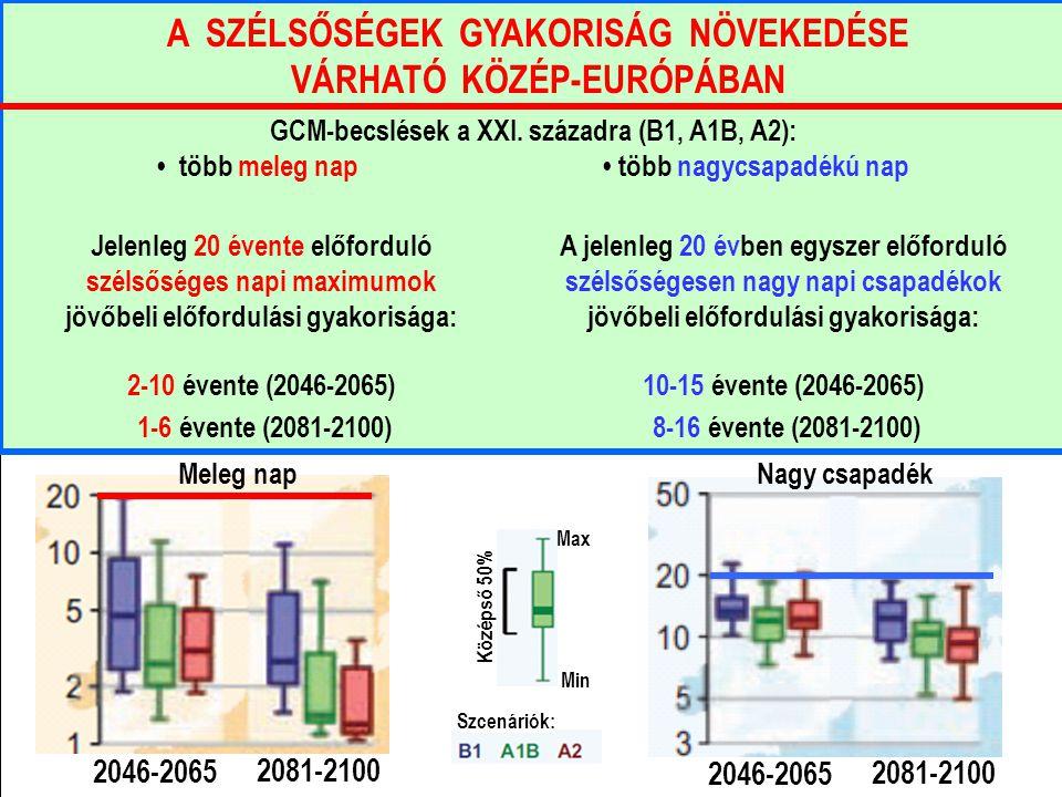 GCM-becslések a XXI. századra (B1, A1B, A2): több meleg nap több nagycsapadékú nap Meleg napNagy csapadék A SZÉLSŐSÉGEK GYAKORISÁG NÖVEKEDÉSE VÁRHATÓ