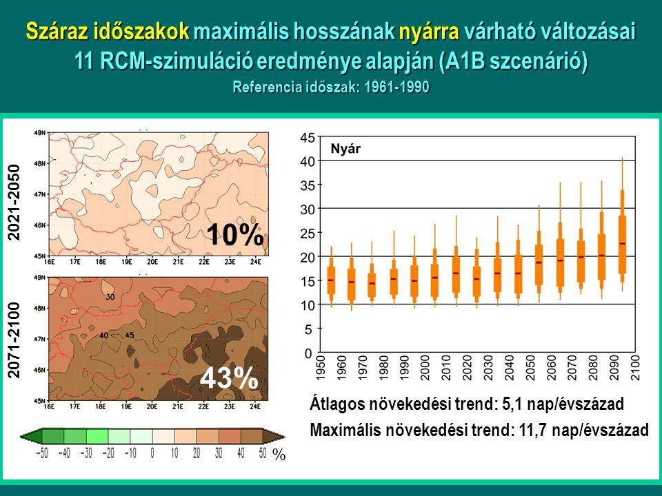 Száraz időszakok maximális hosszának nyárra várható változásai 11 RCM-szimuláció eredménye alapján (A1B szcenárió) Referencia időszak: 1961-1990 2021-