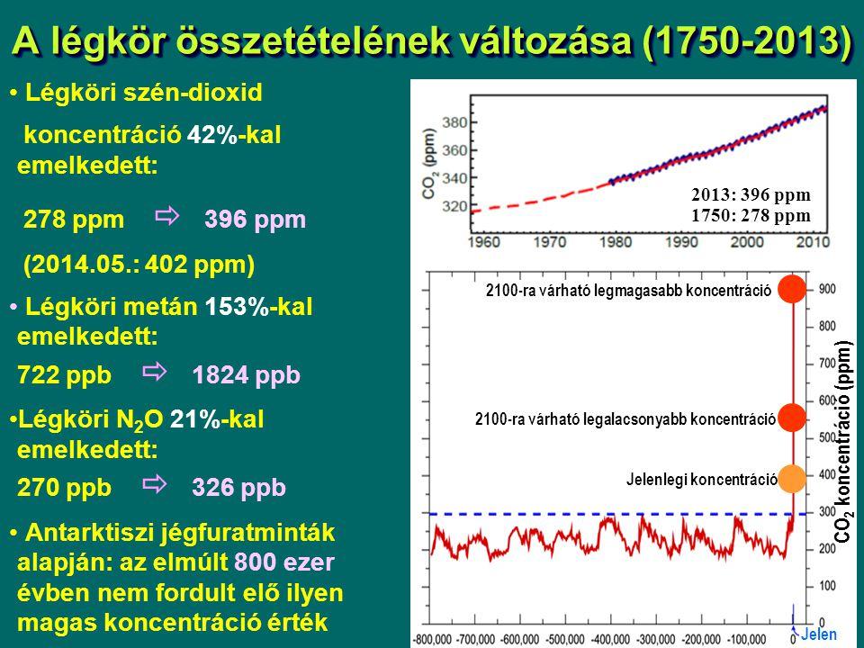 A légkör összetételének változása (1750-2013) Légköri szén-dioxid koncentráció 42%-kal emelkedett: 278 ppm  396 ppm (2014.05.: 402 ppm) Légköri metán