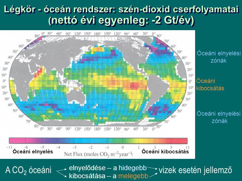 Légkör - óceán rendszer: szén-dioxid cserfolyamatai ( nettó évi egyenleg: -2 Gt/év) Óceáni elnyelési zónák Óceáni kibocsátás elnyelődése -- a hidegebb kibocsátása -- a melegebb Óceáni elnyelési zónák Óceáni elnyelésÓceáni kibocsátás A CO 2 óceánivizek esetén jellemző