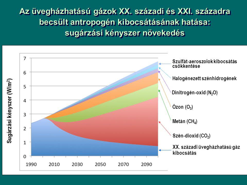 Az üvegházhatású gázok XX. századi és XXI. századra becsült antropogén kibocsátásának hatása: sugárzási kényszer növekedés Sugárzási kényszer (W/m 2 )