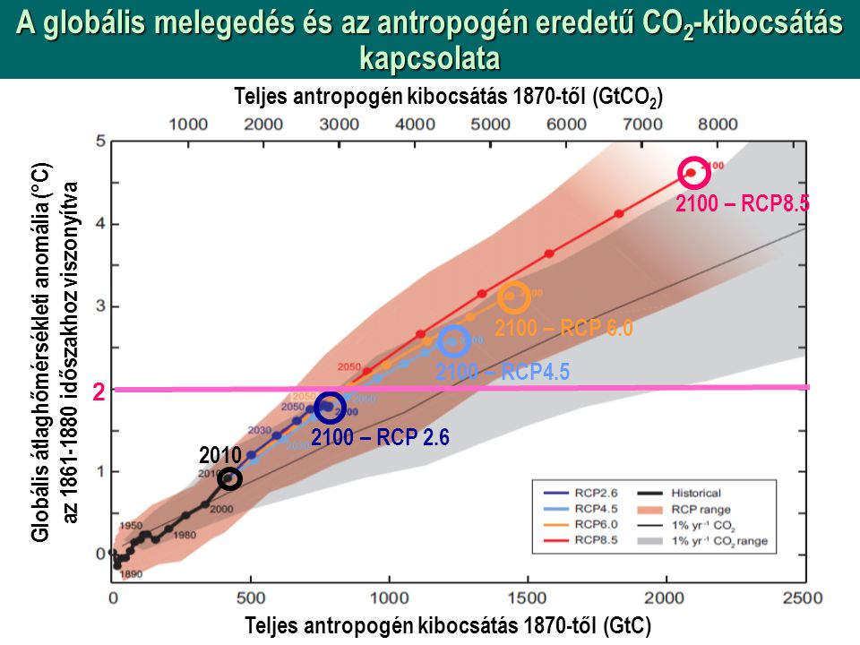 A globális melegedés és az antropogén eredetű CO 2 -kibocsátás kapcsolata Globális átlaghőmérsékleti anomália (°C) az 1861-1880 időszakhoz viszonyítva Teljes antropogén kibocsátás 1870-től (GtCO 2 ) Teljes antropogén kibocsátás 1870-től (GtC) 2100 – RCP8.5 2100 – RCP 6.0 2100 – RCP4.5 2100 – RCP 2.6 2010 2