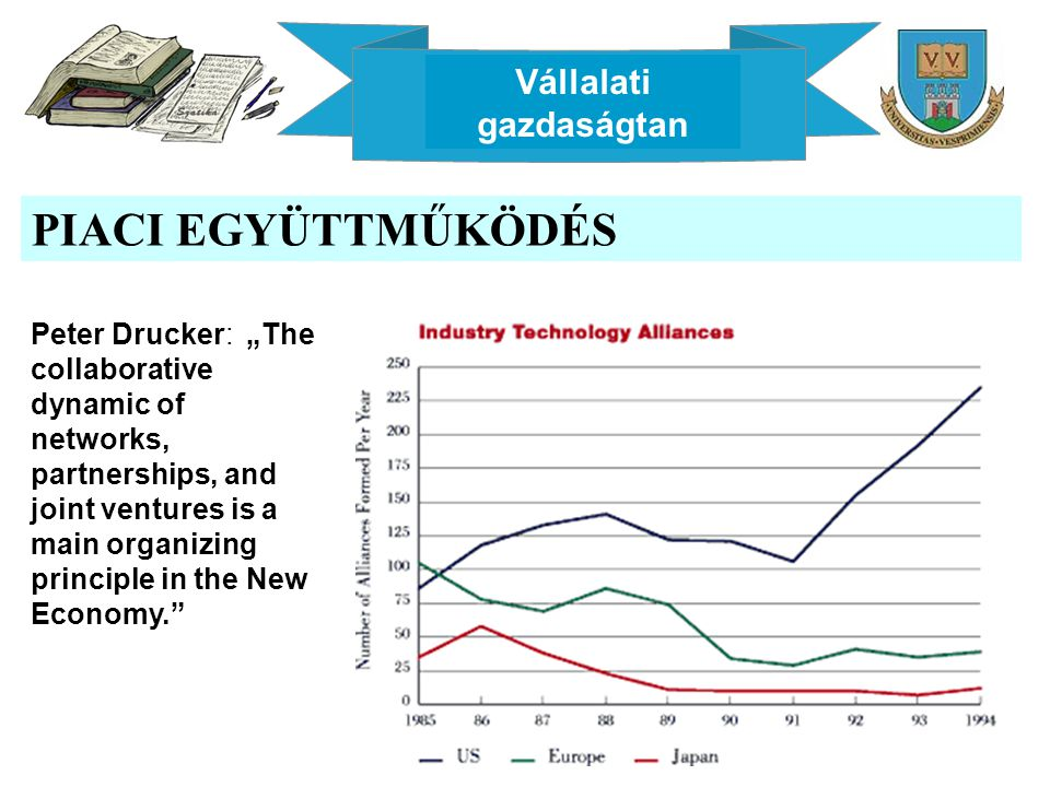 "Vállalati gazdaságtan PIACI EGYÜTTMŰKÖDÉS Peter Drucker: ""The collaborative dynamic of networks, partnerships, and joint ventures is a main organizing"