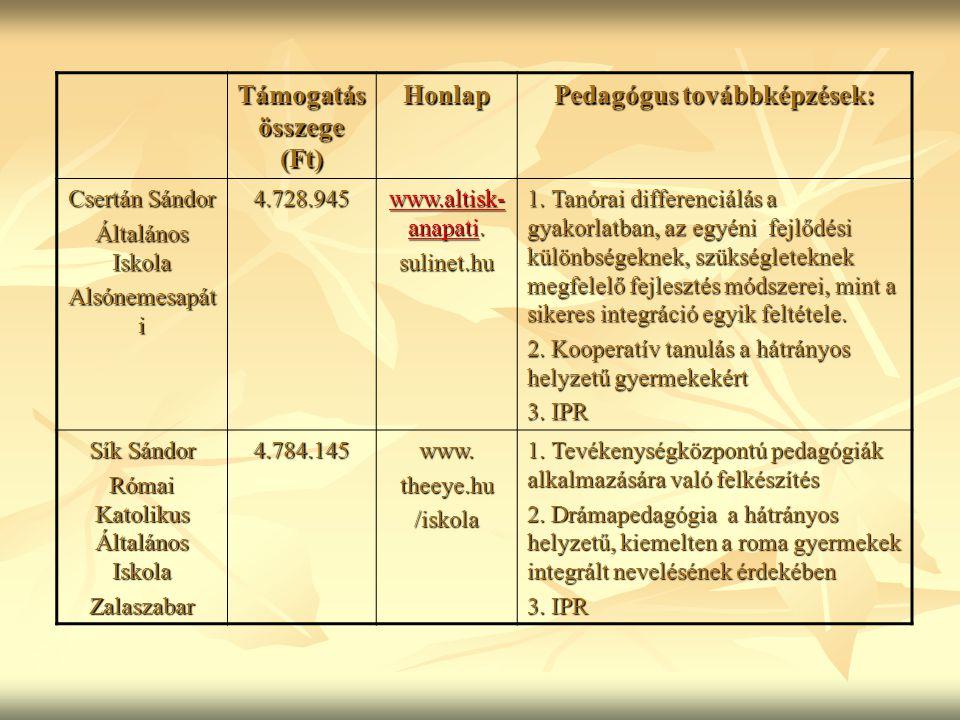 Támogatás összege (Ft) Honlap Pedagógus továbbképzések: Csertán Sándor Általános Iskola Alsónemesapát i 4.728.945 www.altisk- anapatiwww.altisk- anapati.