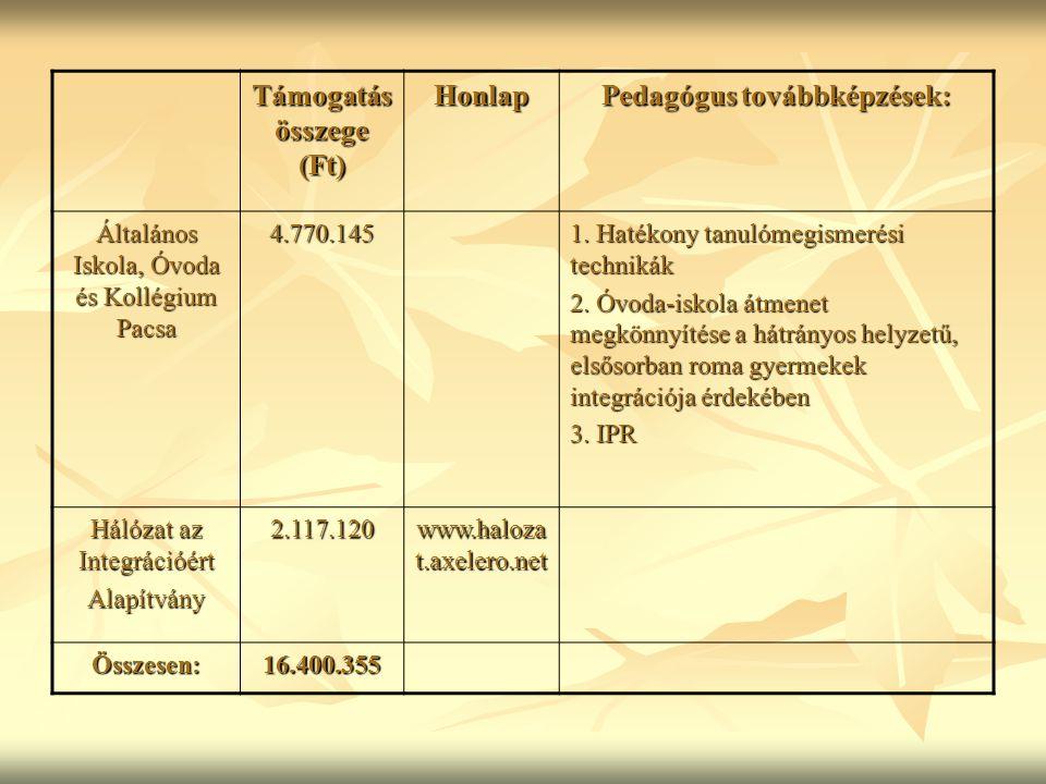 Támogatás összege (Ft) Honlap Pedagógus továbbképzések: Általános Iskola, Óvoda és Kollégium Pacsa 4.770.145 1.