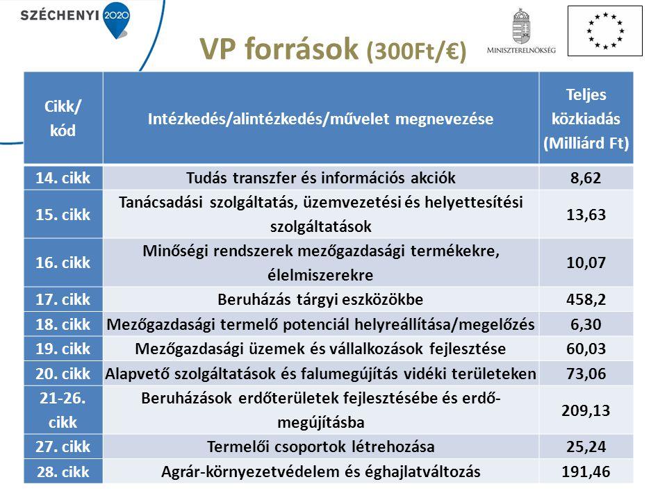 VP források (300Ft/€) Cikk/ kód Intézkedés/alintézkedés/művelet megnevezése Teljes közkiadás (Milliárd Ft) 14.