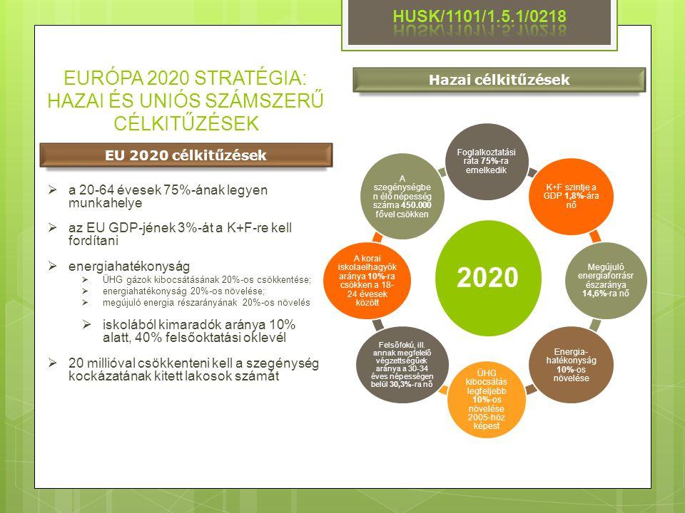 EURÓPA 2020 STRATÉGIA: HAZAI ÉS UNIÓS SZÁMSZERŰ CÉLKITŰZÉSEK 2020 Foglalkoztatási ráta 75%-ra emelkedik K+F szintje a GDP 1,8%-ára nő Megújuló energia