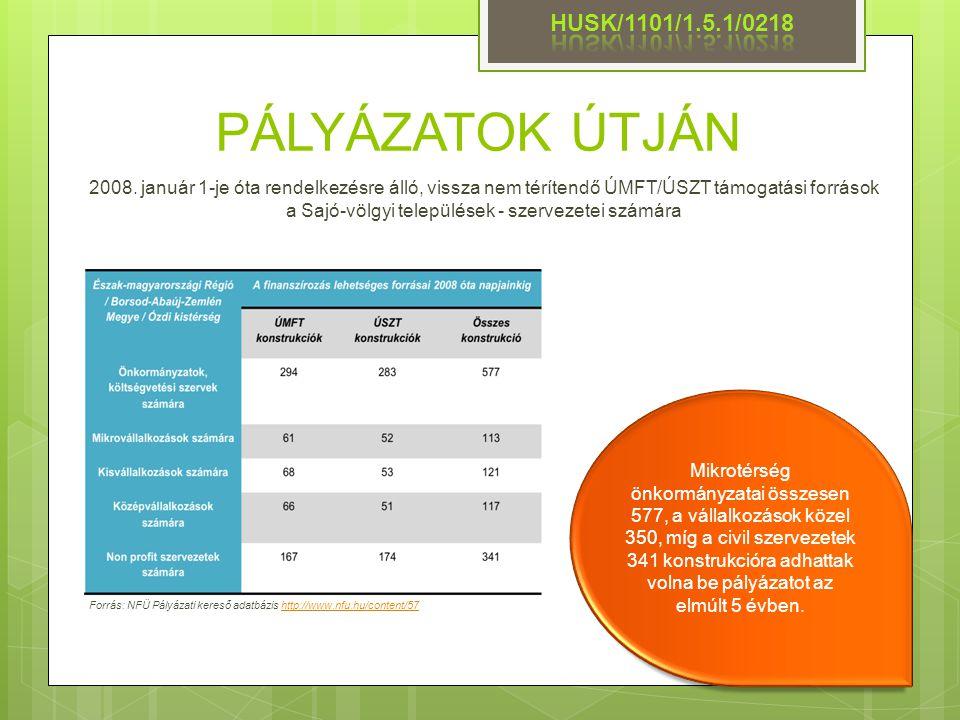 PÁLYÁZATOK ÚTJÁN Forrás: NFÜ Pályázati kereső adatbázis http://www.nfu.hu/content/57http://www.nfu.hu/content/57 2008. január 1-je óta rendelkezésre á